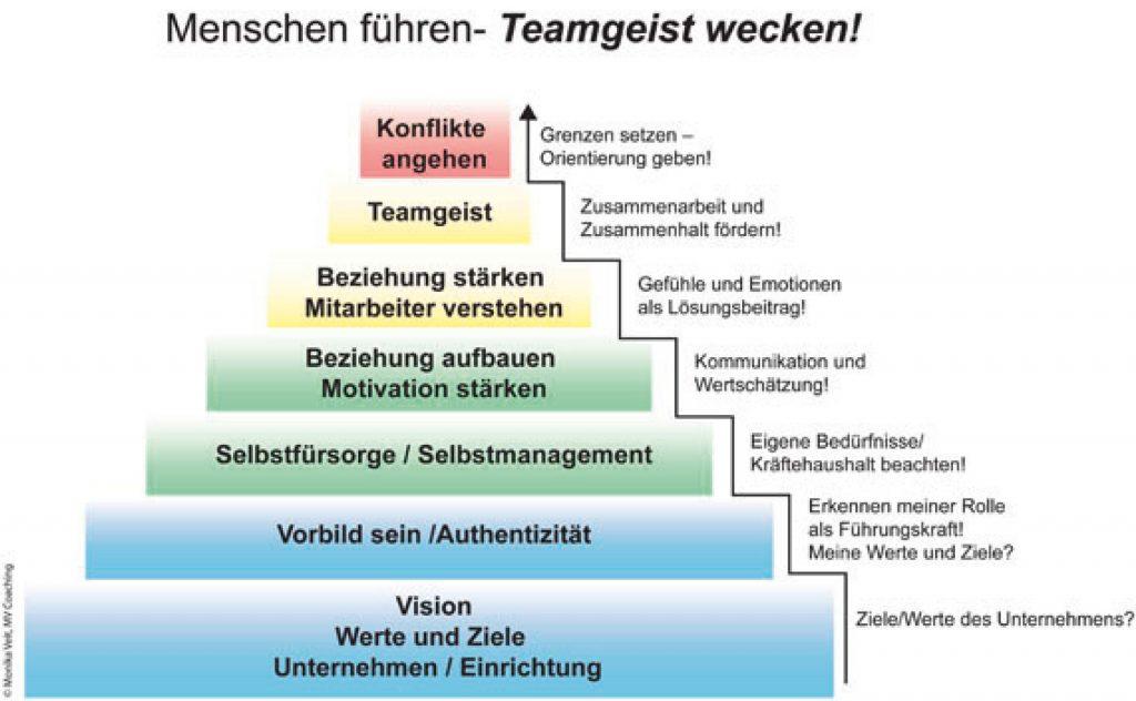 Teamtraining, Firmenteam - MONIKA VEIT