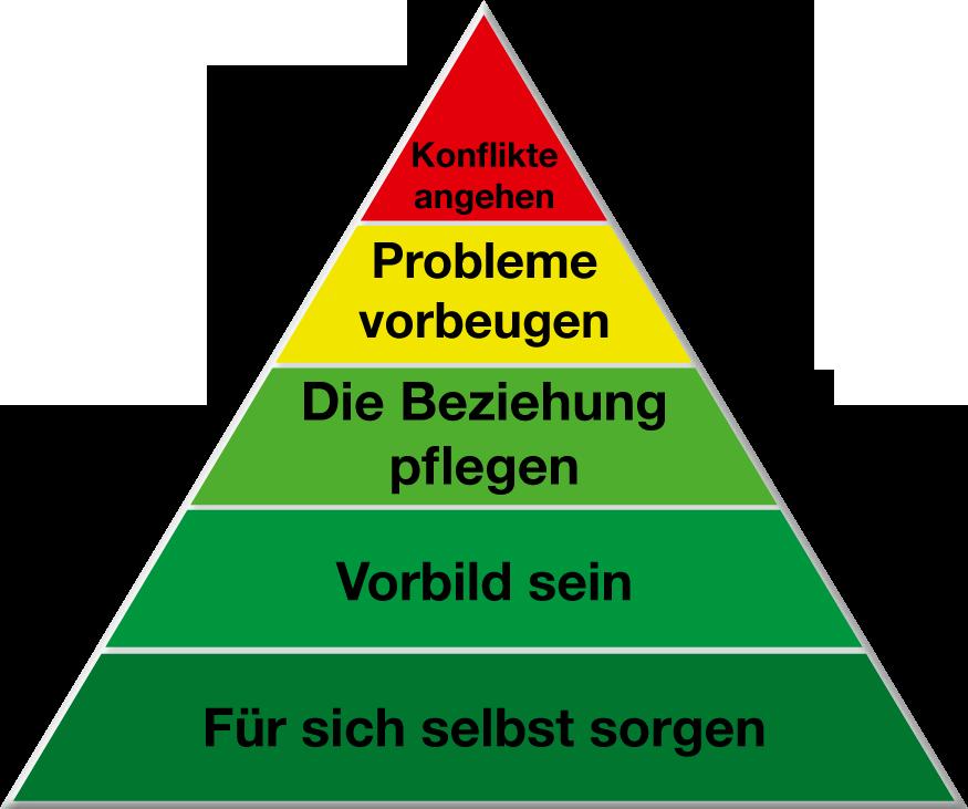 Elterntraining / Familienteam - MONIKA VEIT