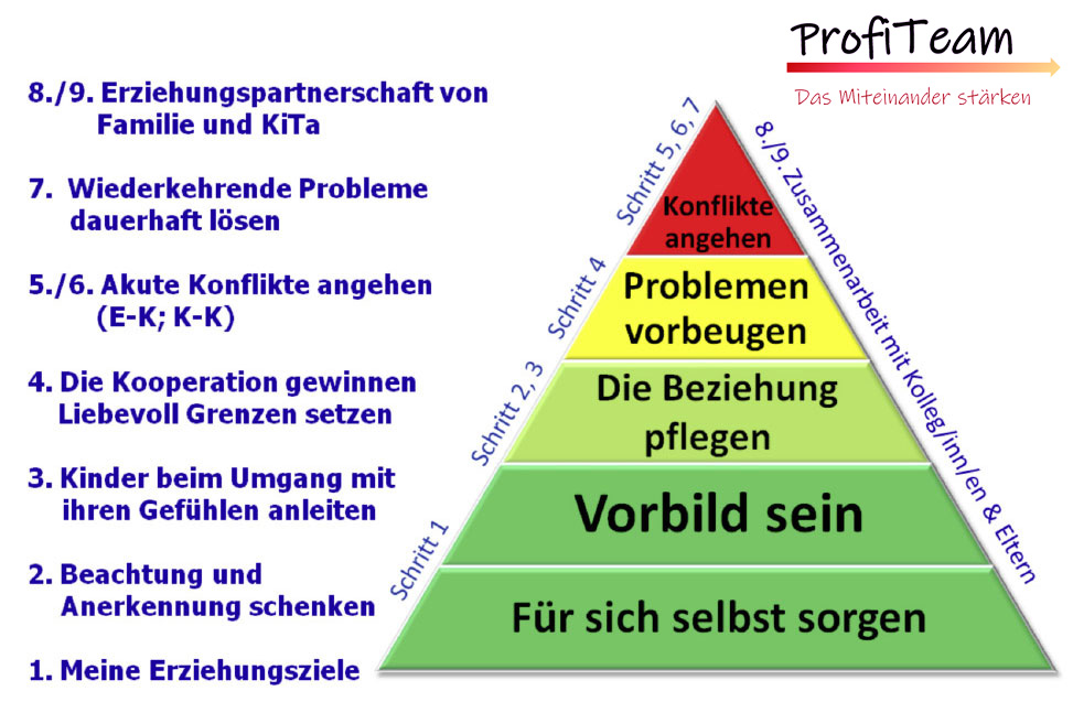 Pyramide Profiteam ortbildung Erzieher/Innen Monika Veit Coaching